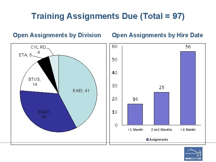 Training Assignments Due (Total = 97) Open Assignments by Division Open Assignments by Hire