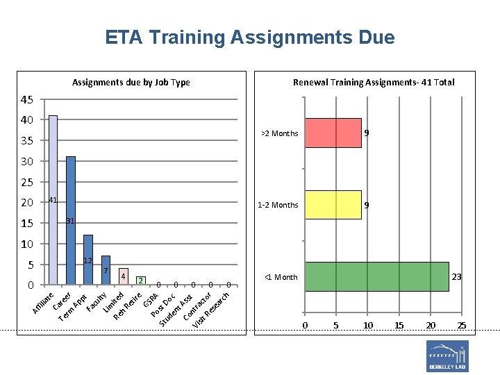 ETA Training Assignments Due Assignments due by Job Type Renewal Training Assignments- 41 Total