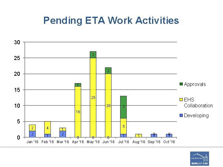 Pending ETA Work Activities 30 2 25 2 20 Approvals 1 15 25 10