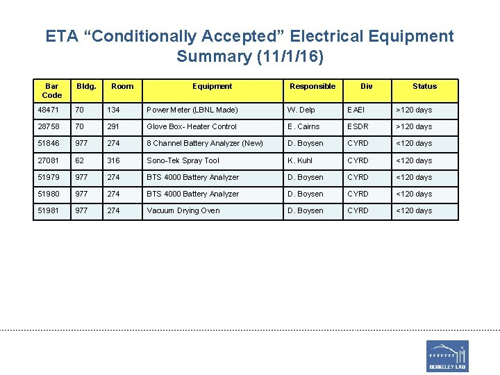 "ETA ""Conditionally Accepted"" Electrical Equipment Summary (11/1/16) Bar Code Bldg. Room Equipment Responsible Div"