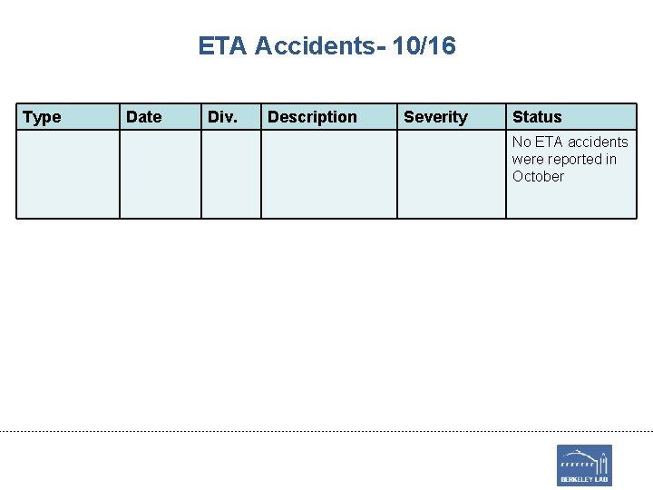 ETA Accidents- 10/16 Type Date Div. Description Severity Status No ETA accidents were reported