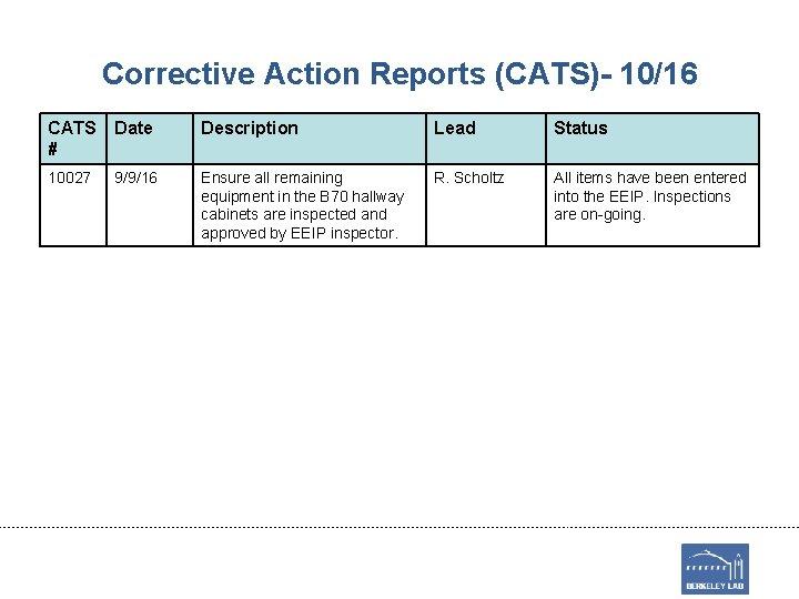 Corrective Action Reports (CATS)- 10/16 CATS # Date Description Lead Status 10027 9/9/16 Ensure