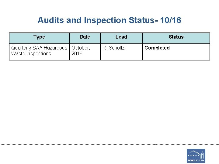 Audits and Inspection Status- 10/16 Type Date Quarterly SAA Hazardous October, Waste Inspections 2016