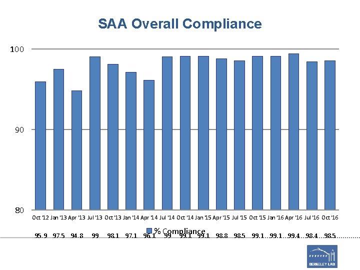 SAA Overall Compliance 100 90 80 Oct '12 Jan '13 Apr '13 Jul '13