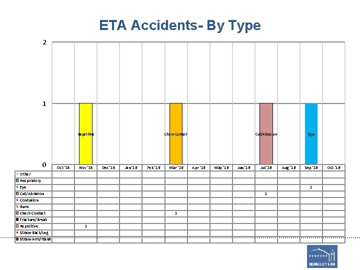 ETA Accidents- By Type 2 1 Repetitive 0 Other Respiratory Eye Cut/Abrasion Contusion Burn