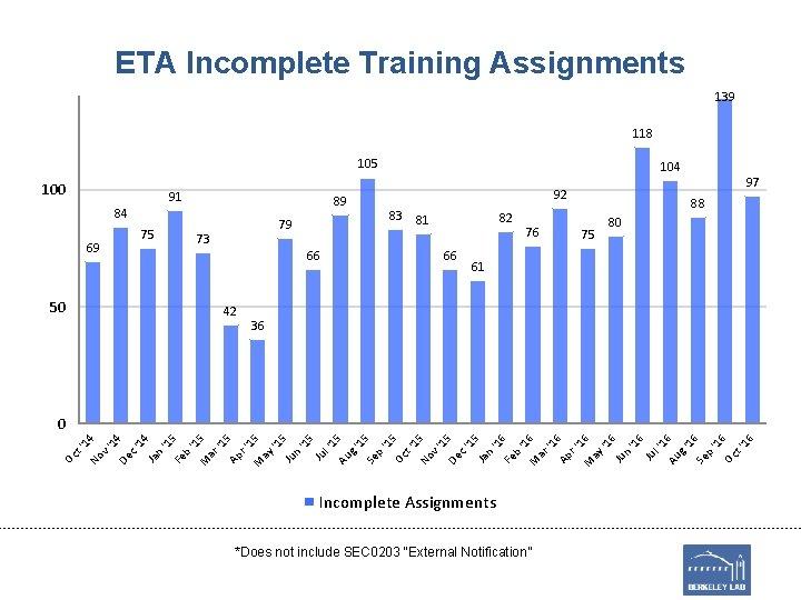 ETA Incomplete Training Assignments 139 118 105 100 91 89 84 69 50 75