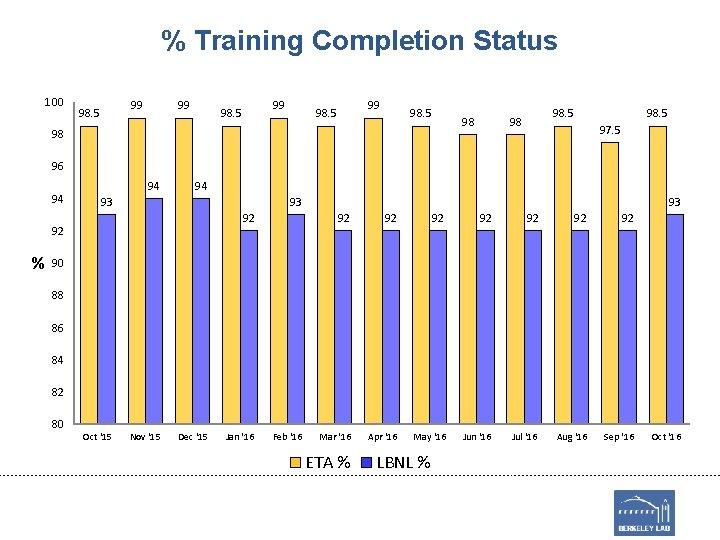 % Training Completion Status 100 99 98. 5 98 98 98. 5 97. 5
