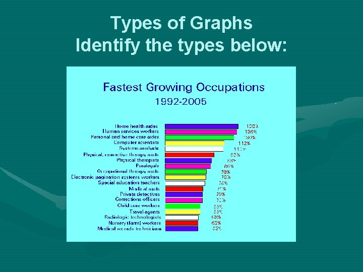 Types of Graphs Identify the types below: