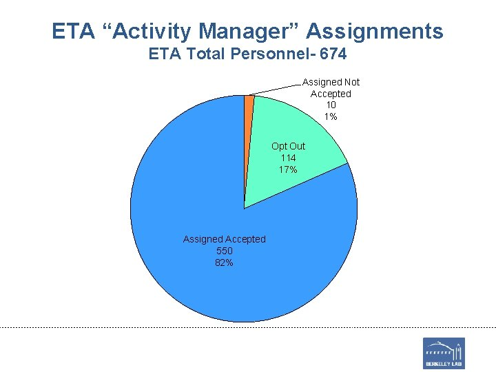 """ETA """"Activity Manager"""" Assignments ETA Total Personnel- 674 Assigned Not Accepted 10 1% Opt"""