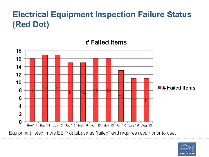 Electrical Equipment Inspection Failure Status (Red Dot) # Failed Items 18 16 14 12