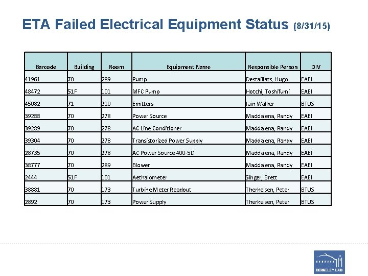 ETA Failed Electrical Equipment Status (8/31/15) Barcode Building Room Equipment Name Responsible Person DIV