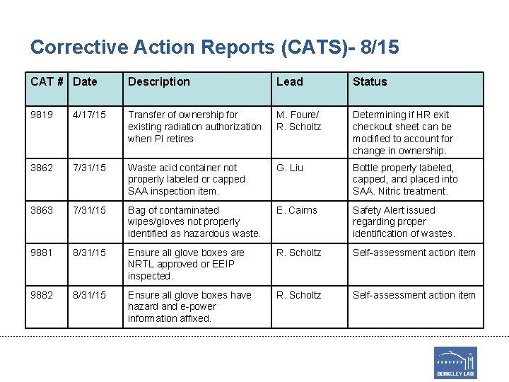 Corrective Action Reports (CATS)- 8/15 CAT # Date Description Lead Status 9819 4/17/15 Transfer