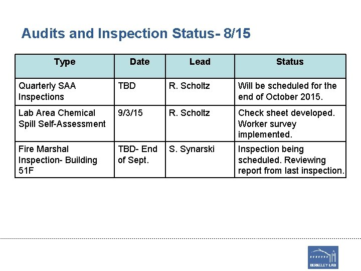 Audits and Inspection Status- 8/15 Type Date Lead Status Quarterly SAA Inspections TBD R.