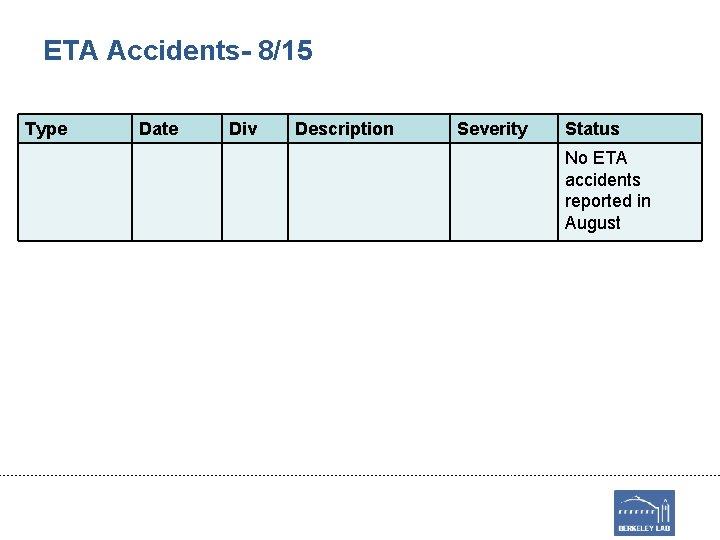 ETA Accidents- 8/15 Type Date Div Description Severity Status No ETA accidents reported in