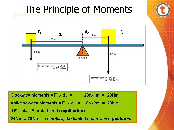 The Principle of Moments f 1 d 1 Clockwise Moments = F 2 x