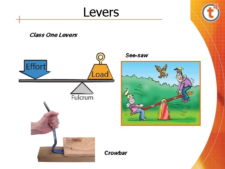 Levers Class One Levers See-saw Crowbar