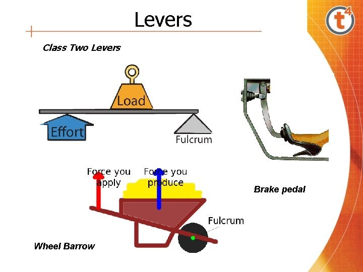Levers Class Two Levers Brake pedal Wheel Barrow