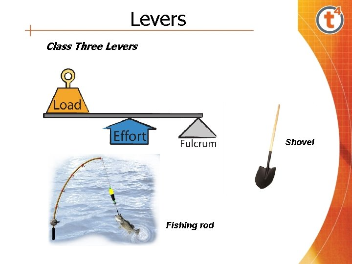 Levers Class Three Levers Shovel Fishing rod