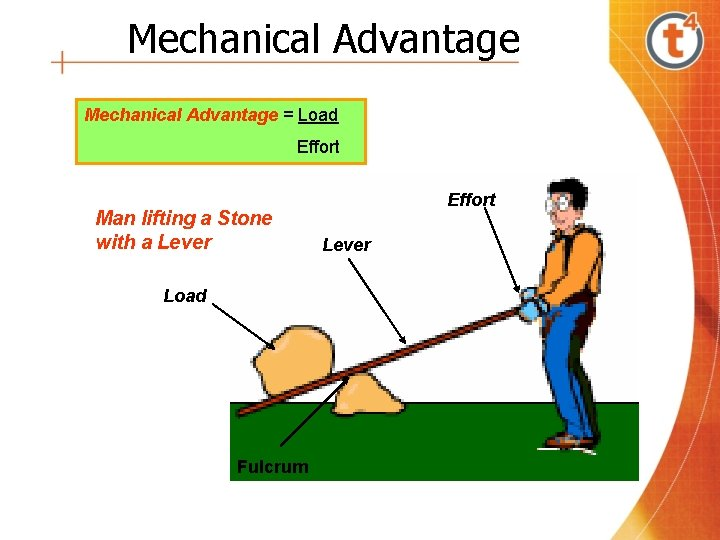 Mechanical Advantage = Load Effort Man lifting a Stone with a Lever Load Fulcrum