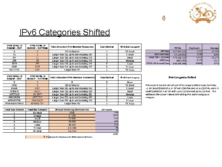ARIN Fee Structure 6 Review IPv 6 Categories Shifted
