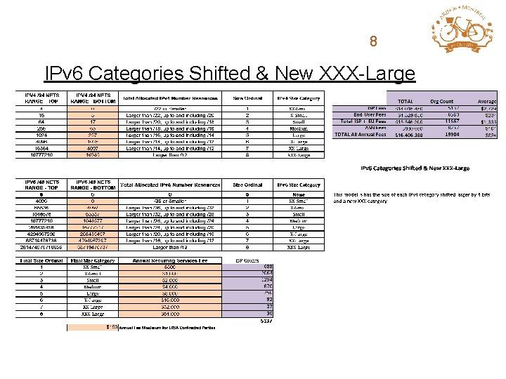 ARIN Fee Structure 8 Review IPv 6 Categories Shifted & New XXX-Large