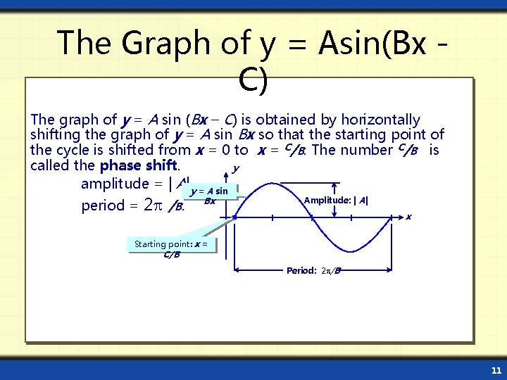 The Graph of y = Asin(Bx C) The graph of y = A sin