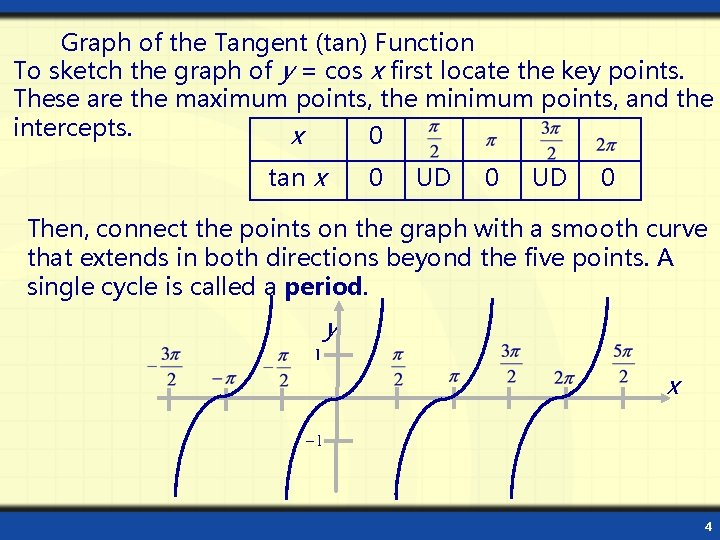 Graph of the Tangent (tan) Function To sketch the graph of y = cos