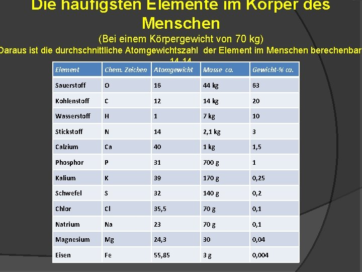 Die häufigsten Elemente im Körper des Menschen (Bei einem Körpergewicht von 70 kg) Daraus