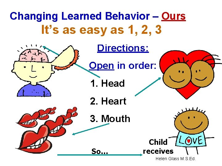 Changing Learned Behavior – Ours It's as easy as 1, 2, 3 Directions: Open