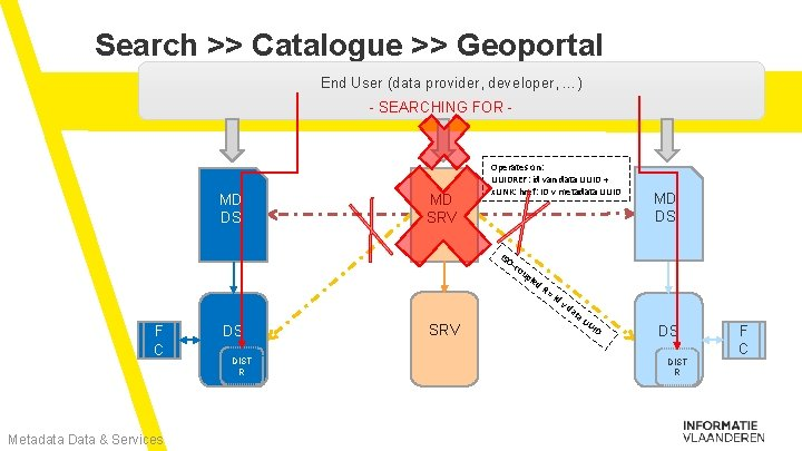 Search >> Catalogue >> Geoportal End User (data provider, developer, …) - SEARCHING FOR