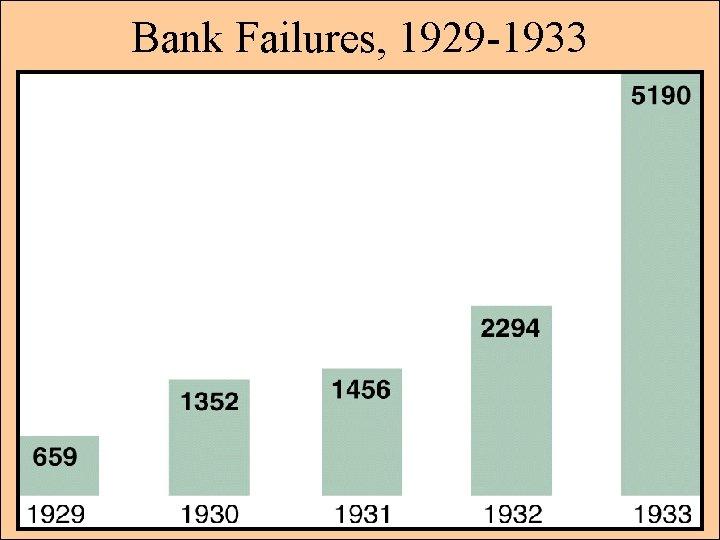 Bank Failures, 1929 -1933