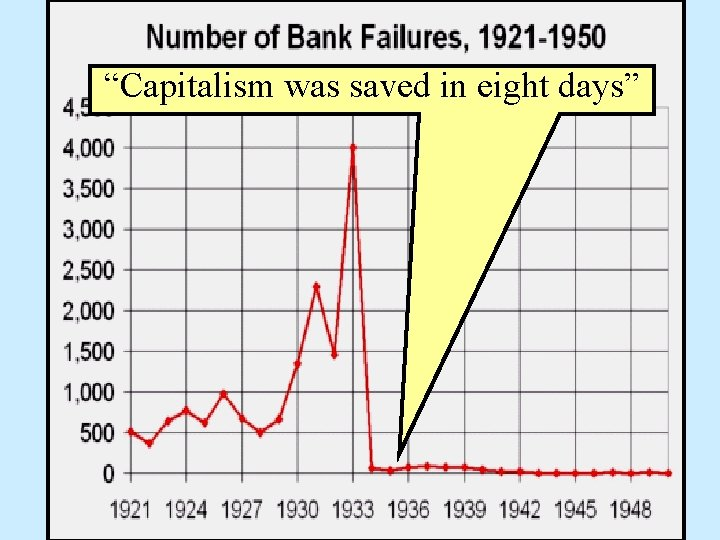 """""""Capitalism was saved in eight days"""""""