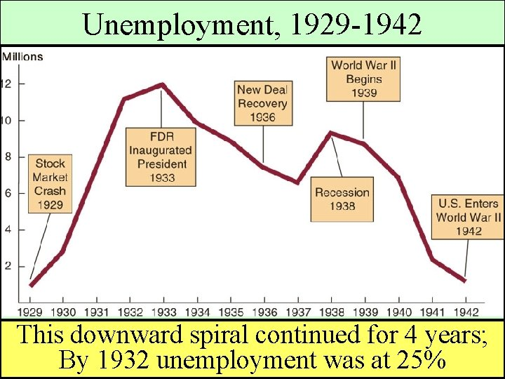 Unemployment, 1929 -1942 This downward spiral continued for 4 years; By 1932 unemployment was