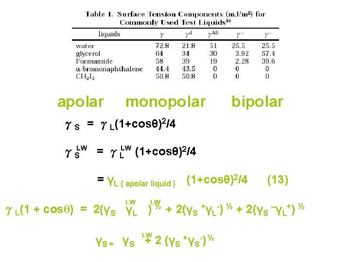 apolar monopolar bipolar γS = γL(1+cosθ)2/4 γSLW = γLLW (1+cosθ)2/4 = γL ( apolar