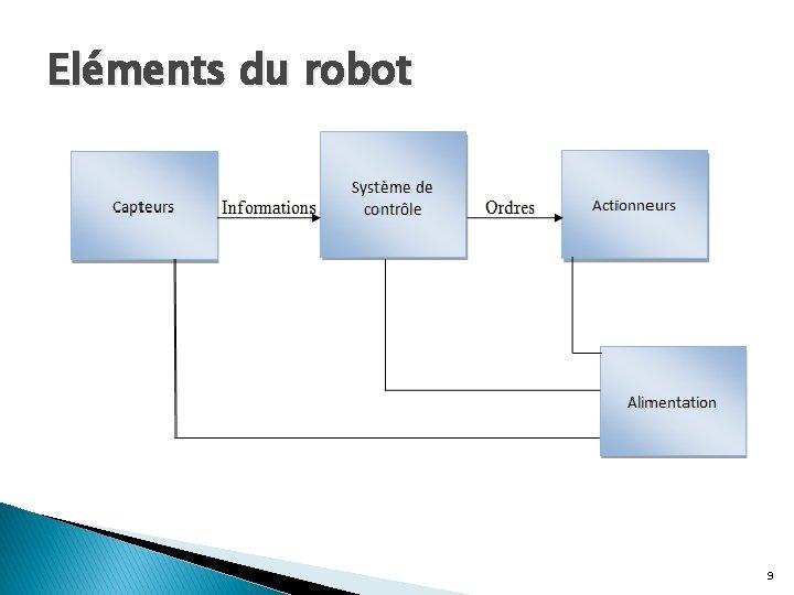 Eléments du robot 9