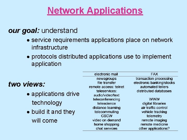 Network Applications our goal: understand · service requirements applications place on network infrastructure ·