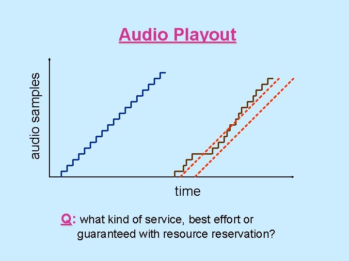audio samples Audio Playout time Q: what kind of service, best effort or guaranteed