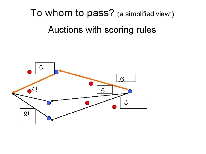 To whom to pass? (a simplified view: ) Auctions with scoring rules . 5!.