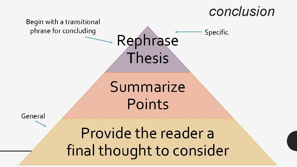 Begin with a transitional phrase for concluding General conclusion Rephrase Thesis Specific Summarize Points