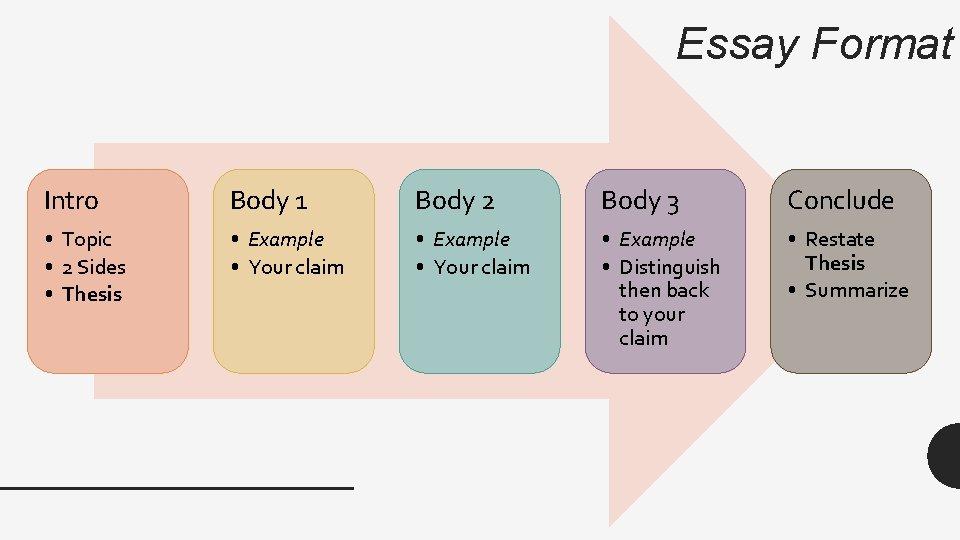 Essay Format Intro Body 1 Body 2 Body 3 Conclude • Topic • 2