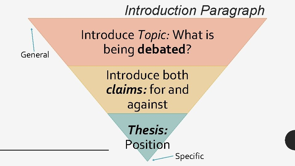 Introduction Paragraph General Introduce Topic: What is being debated? Introduce both claims: for and