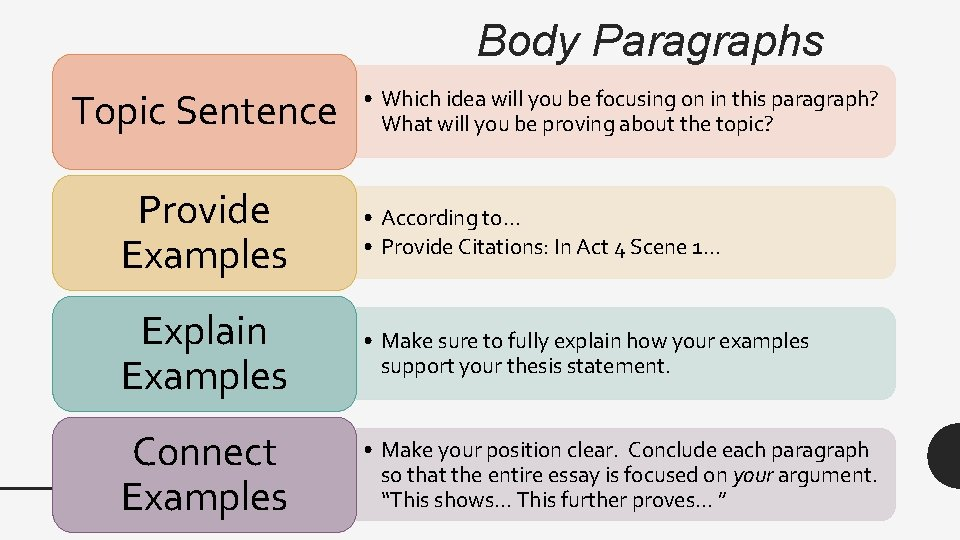 Body Paragraphs Topic Sentence • Which idea will you be focusing on in this