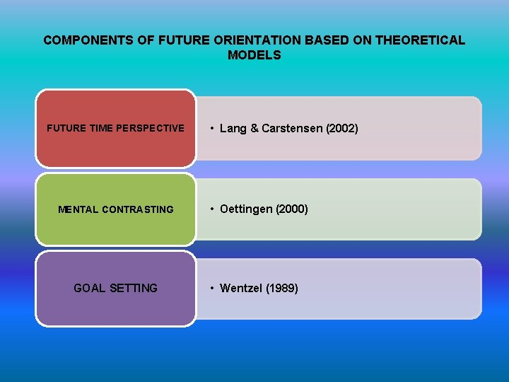 COMPONENTS OF FUTURE ORIENTATION BASED ON THEORETICAL MODELS FUTURE TIME PERSPECTIVE MENTAL CONTRASTING GOAL