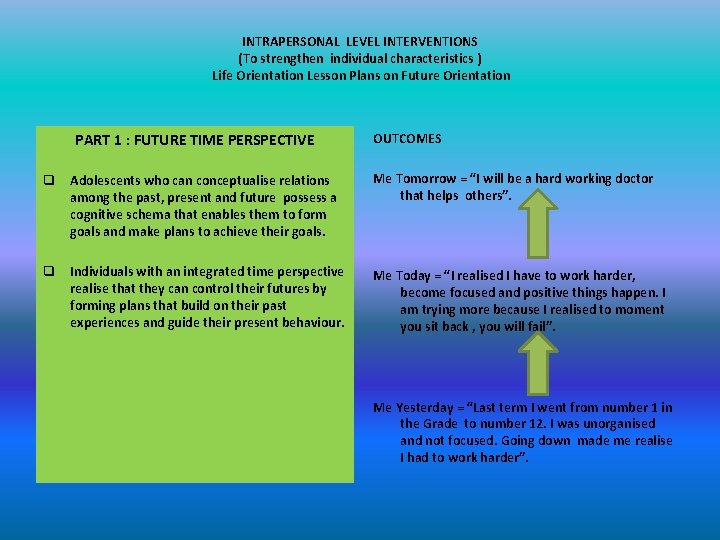 INTRAPERSONAL LEVEL INTERVENTIONS (To strengthen individual characteristics ) Life Orientation Lesson Plans on Future