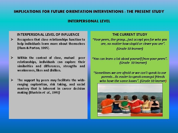 IMPLICATIONS FOR FUTURE ORIENTATION INTERVENTIONS : THE PRESENT STUDY INTERPERSONAL LEVEL OF INFLUENCE THE