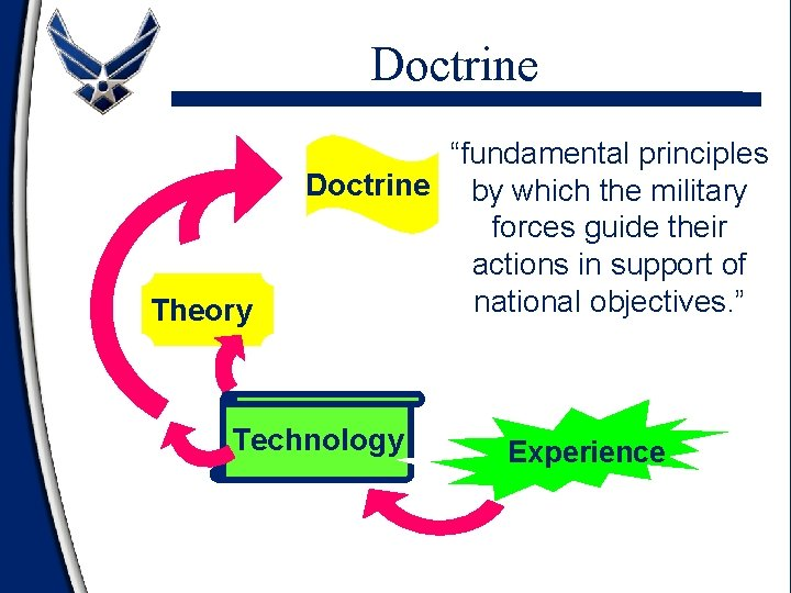 """Doctrine Theory """"fundamental principles Doctrine by which the military forces guide their actions in"""