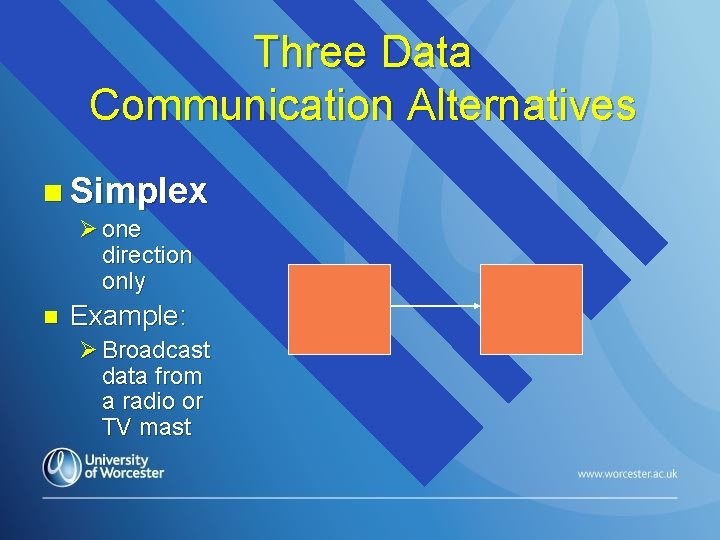 Three Data Communication Alternatives n Simplex Ø one direction only n Example: Ø Broadcast
