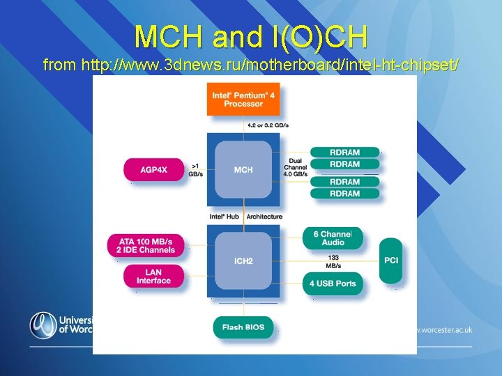 MCH and I(O)CH from http: //www. 3 dnews. ru/motherboard/intel-ht-chipset/