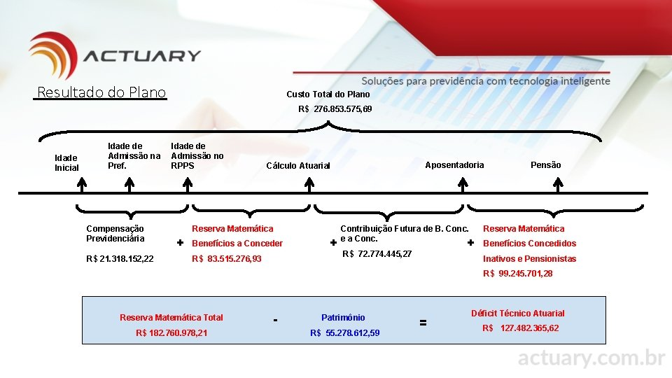 Resultado do Plano Custo Total do Plano R$ 276. 853. 575, 69 Idade Inicial
