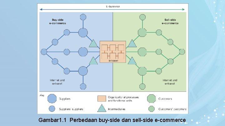 Gambar 1. 1 Perbedaan buy-side dan sell-side e-commerce